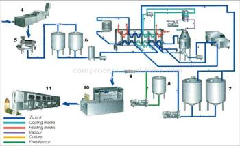 Fruit Juice Processing Line Buy Fruit Juice Processing