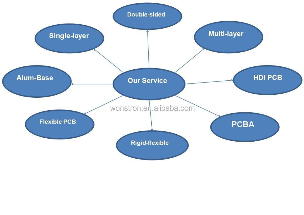 PCB Design and Software Development IC Supply Chain
