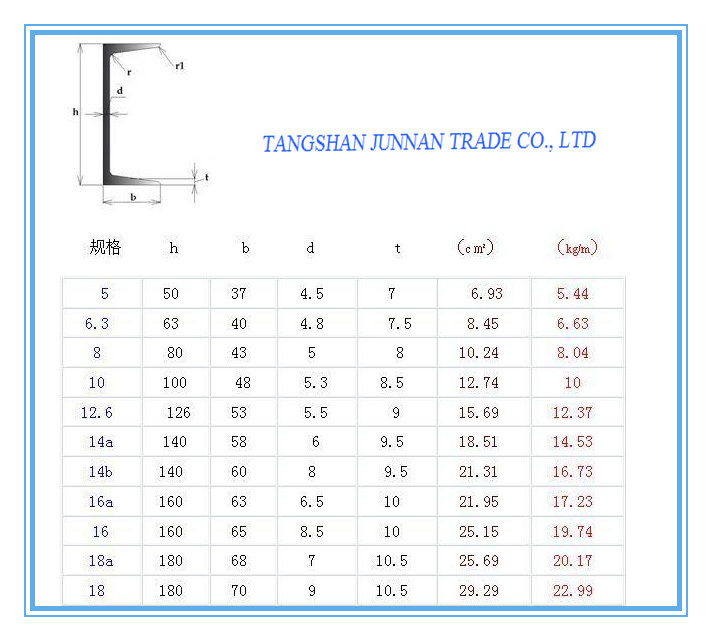 Jis Standard U Channel Steel Dimensions Structural Steel U