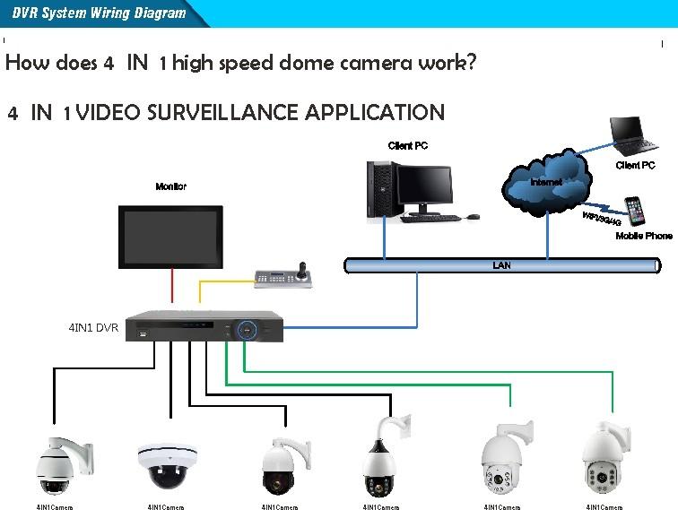 vandaproof mini AHD 1080P output mini ir ptz camera 3x Motorized ...
