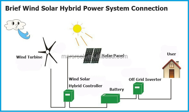 23a 24v Wind Solar Hybrid System Controller With Booster