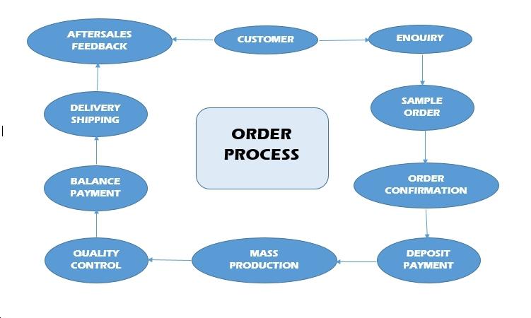order processing in marketing management iibm lms