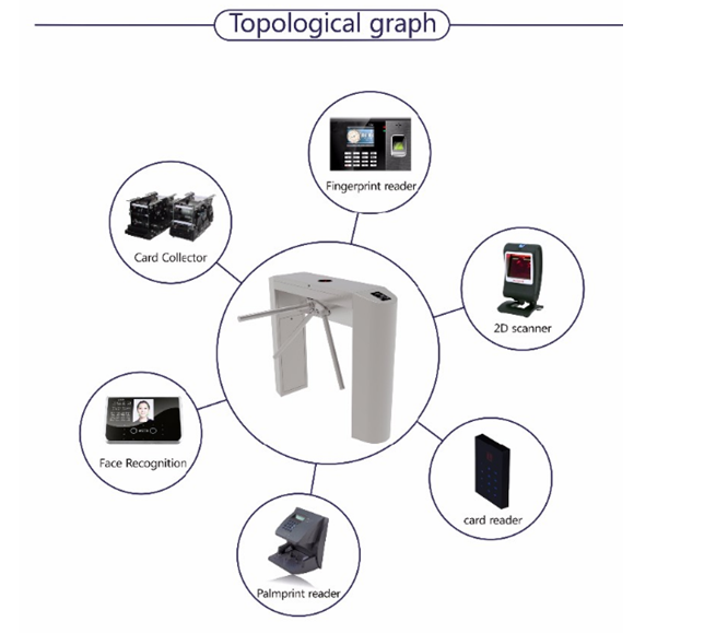 Tripod Turnstile GS105 Access Control System.png
