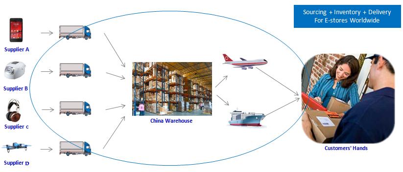 Door To Door Europe Us Cargo Services On Sale From China