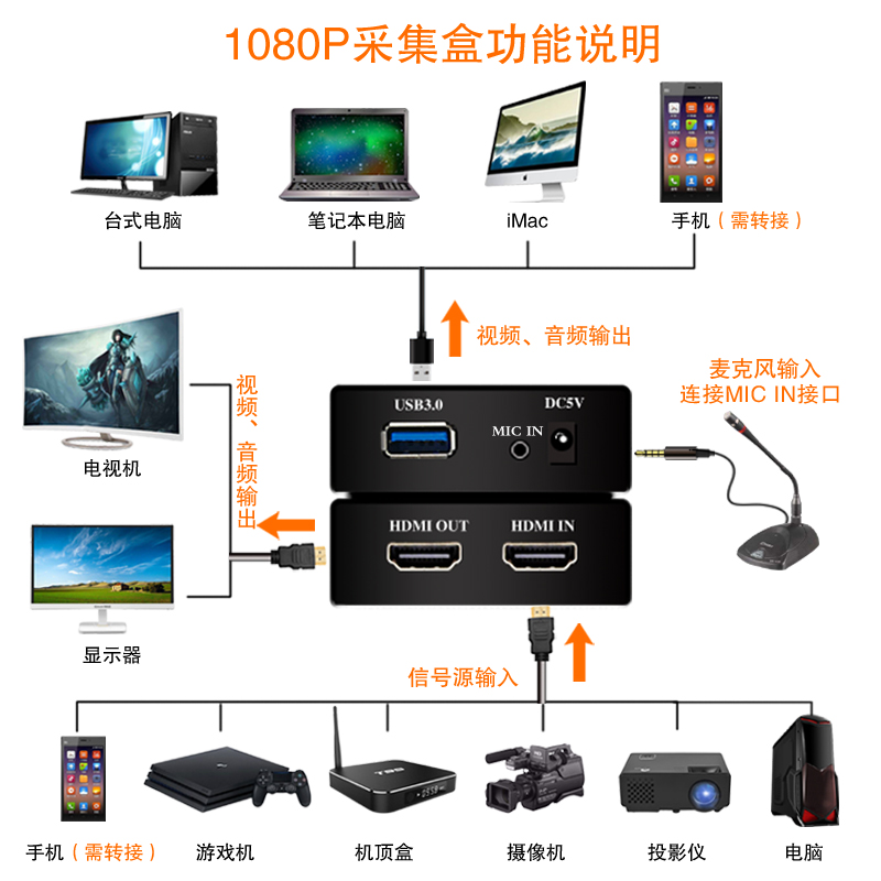 HDMI hd media video capture usb 3.0 zu hdmi 1080 P hdmi capture card