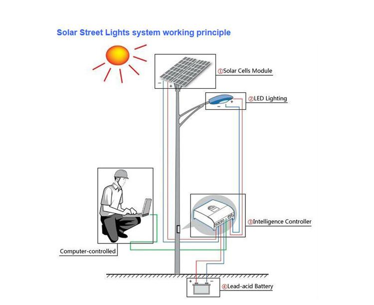100w Solar Led Street Light Price,12v Ip66 5 Years Warranty Solar ...