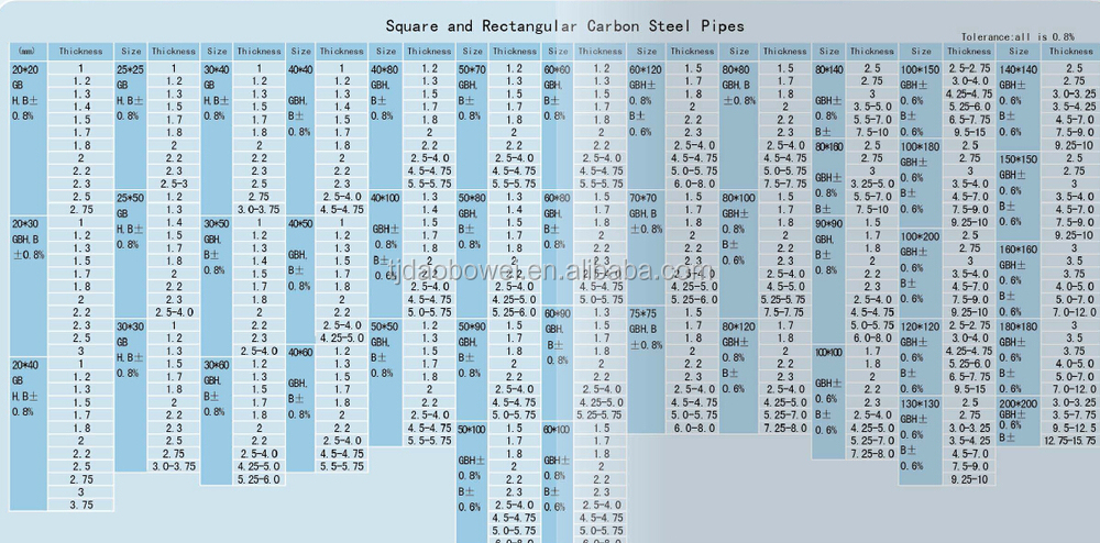 Ms Square Pipe Weight Chart Erw Tube Weld Steel Pipe
