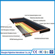 Factory directly sell solar panels systems flat panel collector