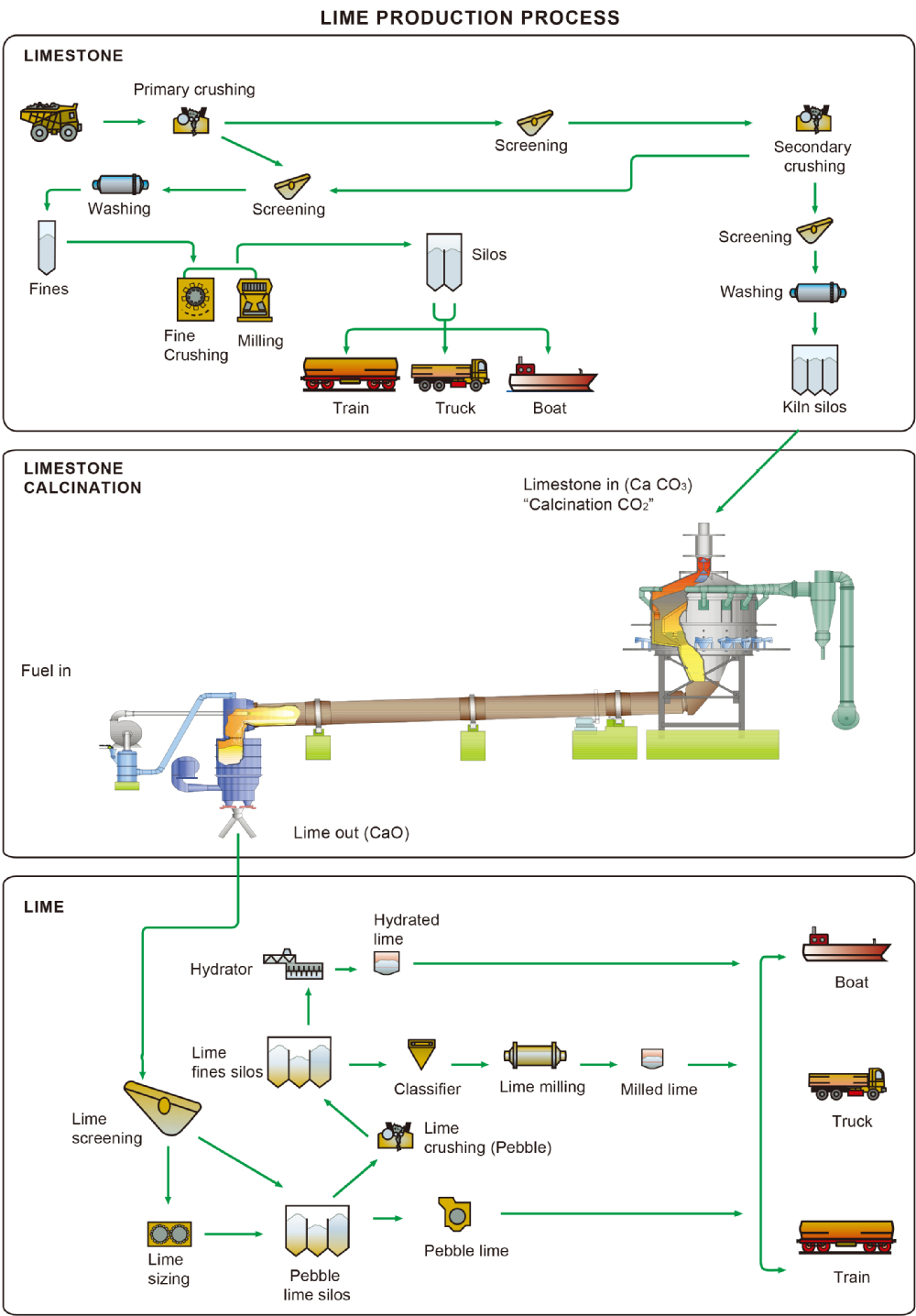 Nla How Lime Is Made