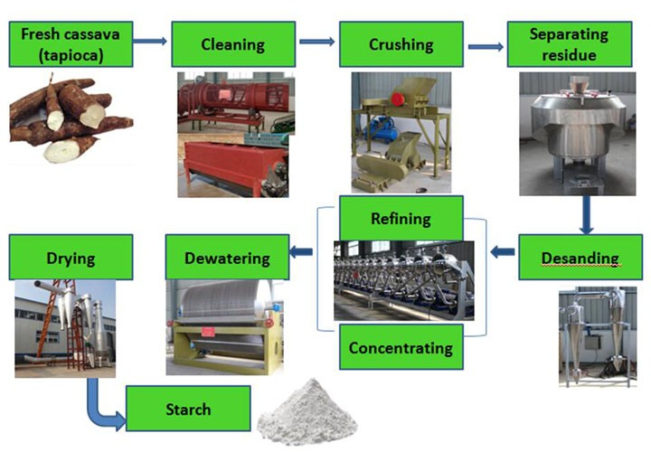 Cost Perfomance Tapioca Flour Processing Garri Machine - Buy Tapioca Flour  Processing Garri Machine,Gas Type Tapioca Flour Processing Garri