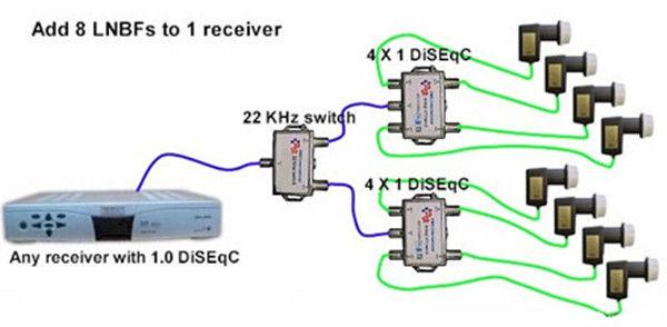 4x1 disecq pequeño interruptor con precio bajo de Anhui fábrica