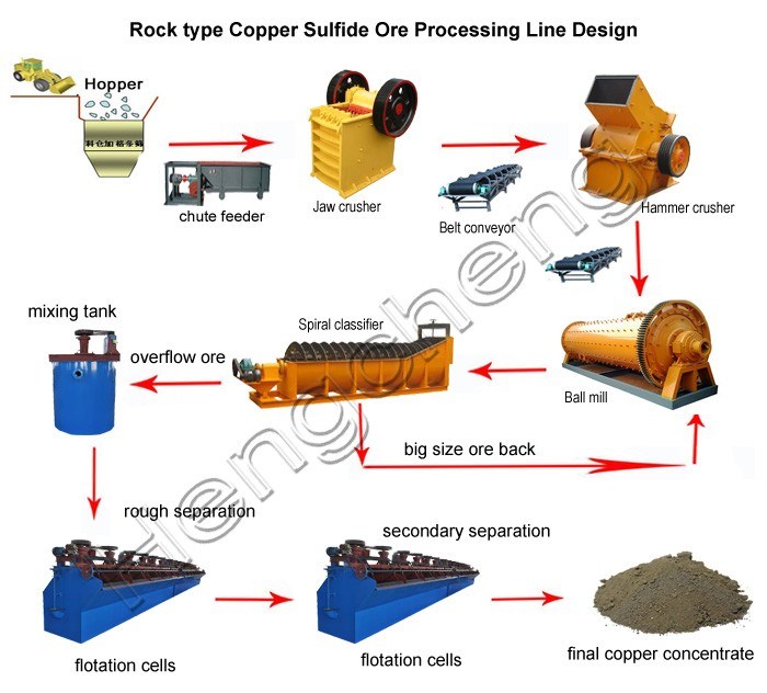 high recovery sulfide copper processing plant with full