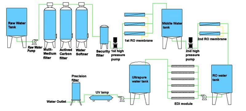 Ozone Generator  Uv Lamp Industrial Reverse Osmosis System