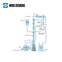 Well-designed industrial alcohol distillation equipment column