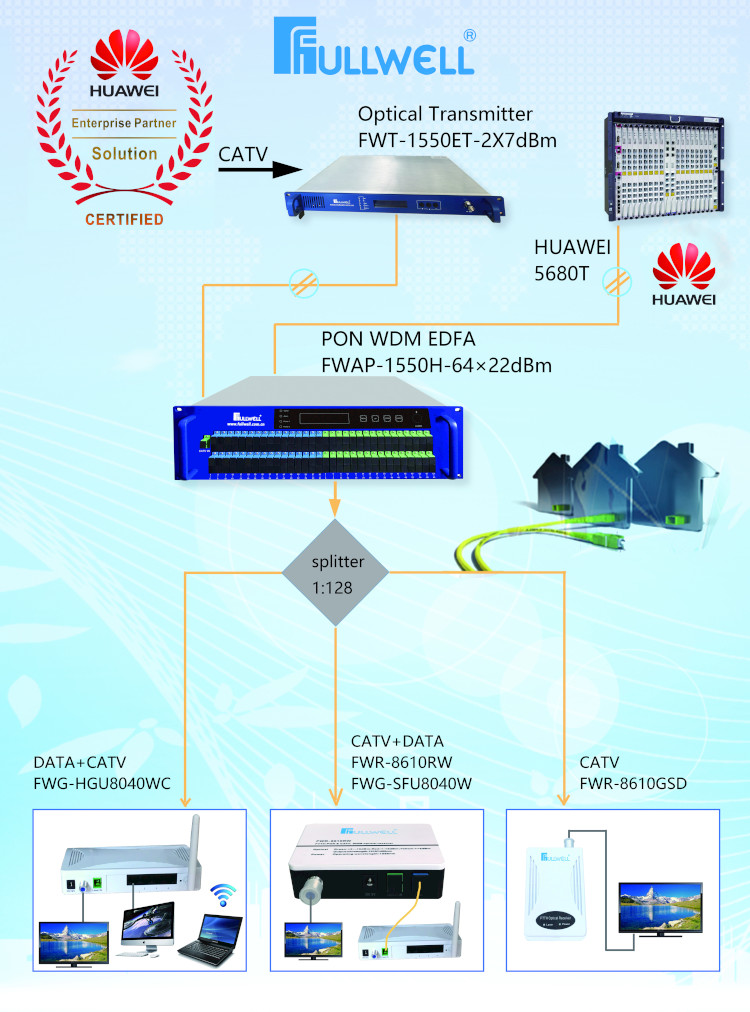 FTTH Equipment Epon ONU 4FE +CATV+ WiFi