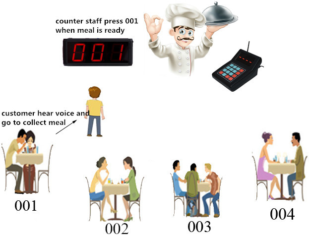 Led Display Receiver Pager Waiting Number System Queue