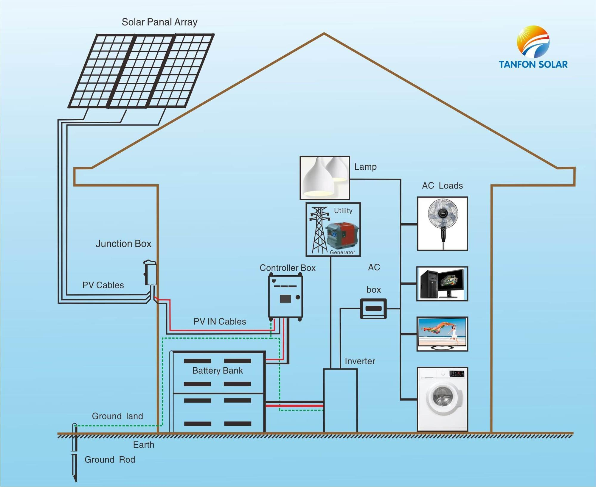 Per Watt Solar Panel Price 5kva 5 Kw Solar Photovoltaic Set - Buy ...