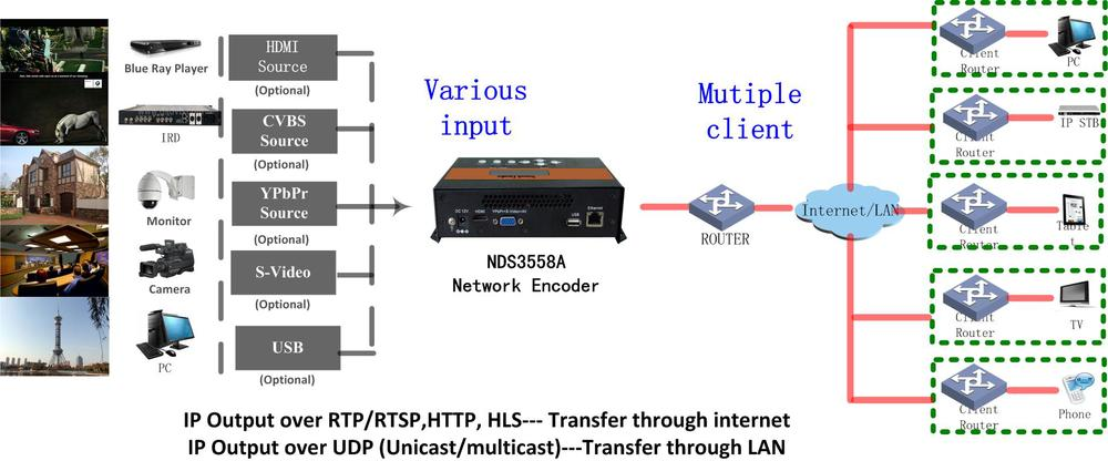 encoder rete ip