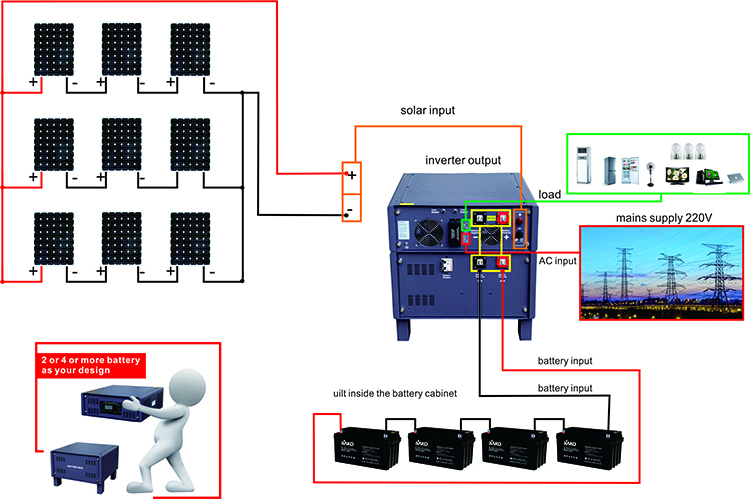 on off grid solar power plant system 1kw 2kw 3kw 4kw 5kw 8kw 10kw with 48v lithium ion battery for home industrial