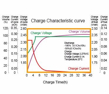 New can you charge an agm battery with a lead acid charger company-4