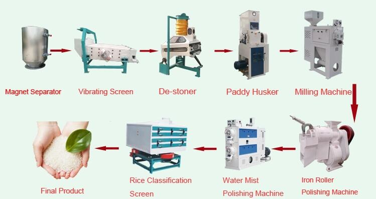 New design 15-20t/Day Combined mini rice mill made in China|  Rice Miller Price of Rice Processing Machinery in 2019