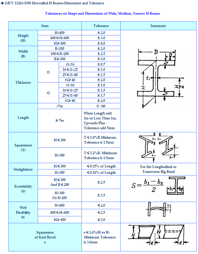 Standard Sizes Wide Flange Structural Used Iron Steel H