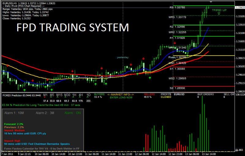 Zen trading system v2.0