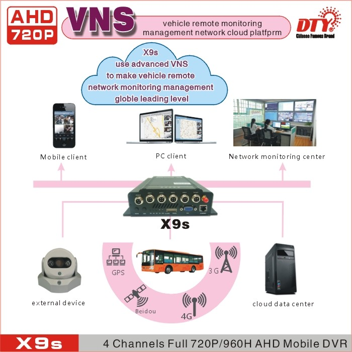 4 Channel Wifi AHD 720P Mobile DVR/ MDVR with gps,X9s