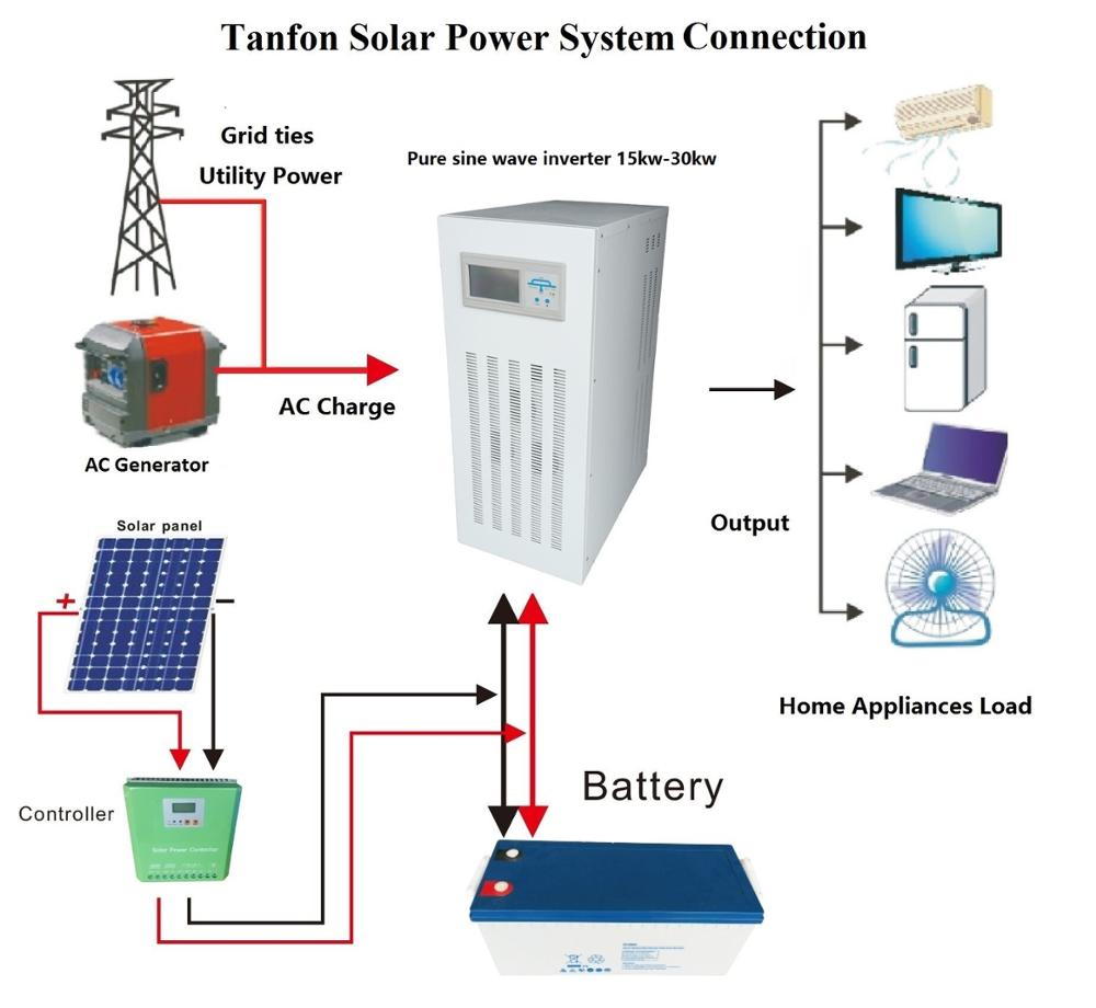 On grid power solar system connection
