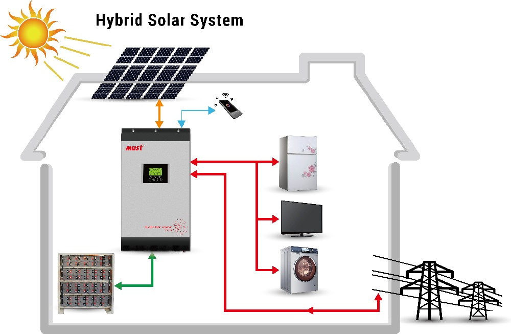 Hybrid Solar Inverter With Mppt Charge Controller On Grid Solar