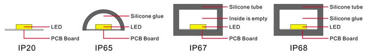 工場卸売ledバックライトDC24v 60leds/メートルIP20 IP65 IP67 IP68 smd 2835 ledストリップライトcintas led