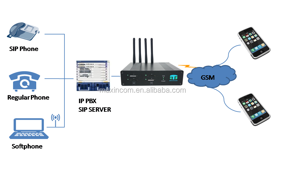 Support Api For Sms And Ussd Modbus Gateway/online Firmware Upgrade Goip  Gsm Gateway - Buy Voip Gsm Gateway,Online Firmware Upgrade Goip Gsm