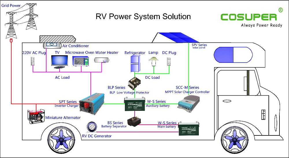 Cpt Series A Inverter 12 Volt Solar Inverter Price Philippines Rohs Inverter