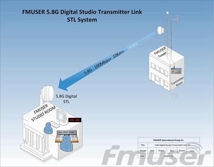 FMUSER 5.8G Vídeo Digital HD STL DSTL-10-1 AV Interface multimídia de alta definição IP sem fio Link ponto a ponto