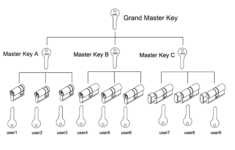 Master key double profile euro brass door lock cylinder with thumb turn