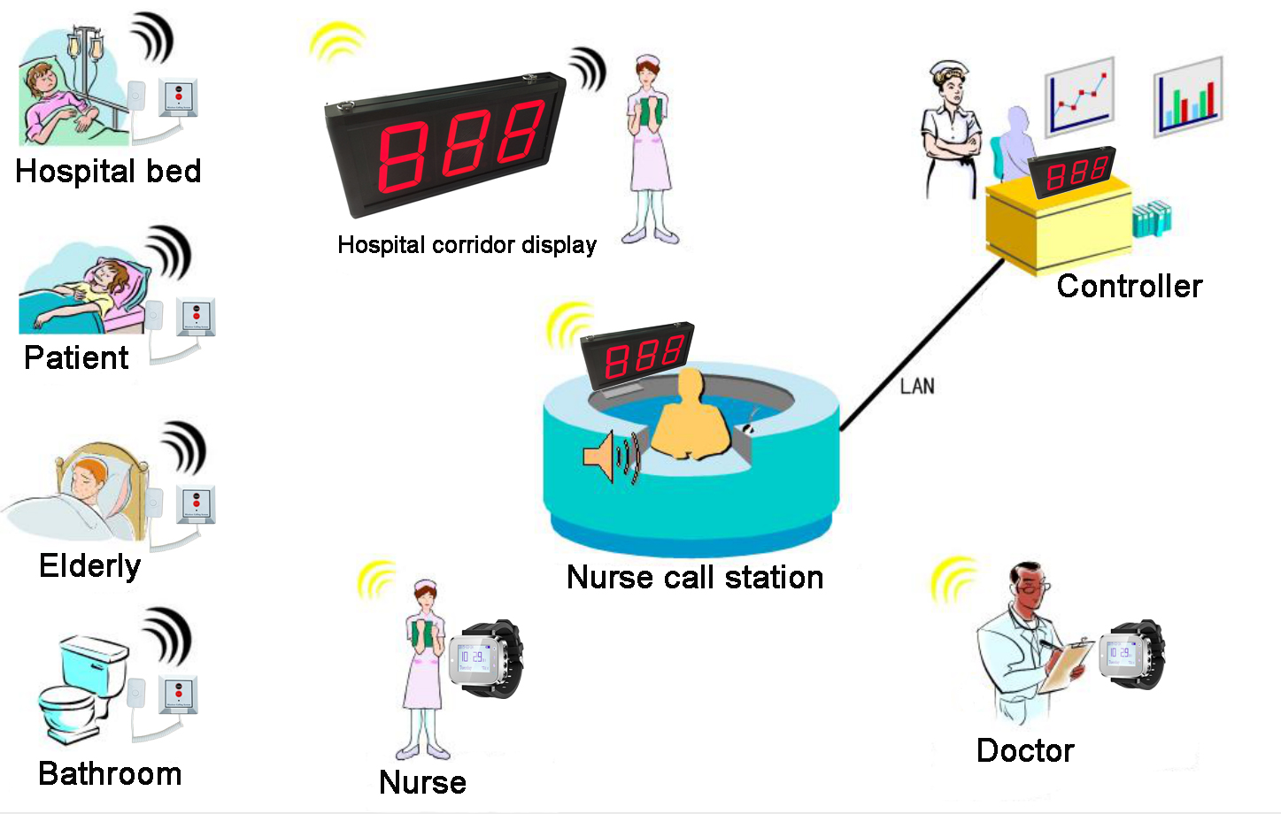 Hospital Wireless Nurse Call System 433MHZ Receiver Display Wrist Watch Transmitter Button For Patient Elderly(1+2+10)