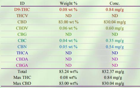 유기농 cbd 오일 80% cbd 왁스 cannabidiol cbd 증류