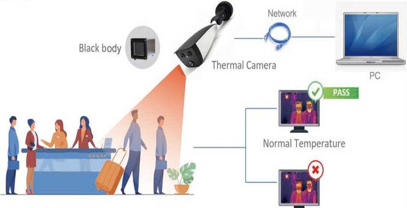 Cámara CCTV sin contacto Detección del cuerpo Cámara infrarroja infrarroja de imágenes térmicas
