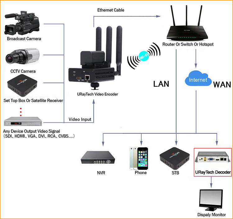 URay H.265 /H.264 3G/ 4G LTE 1080P HD HDMI Video Encoder HDMI Transmitter Live Broadcast Encoder wireless H264 IPTV Encoder WIFI