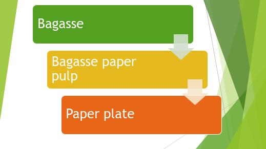 เป็นมิตรกับสิ่งแวดล้อม Disposable Bagasse แผ่นกระดาษเครื่องราคา
