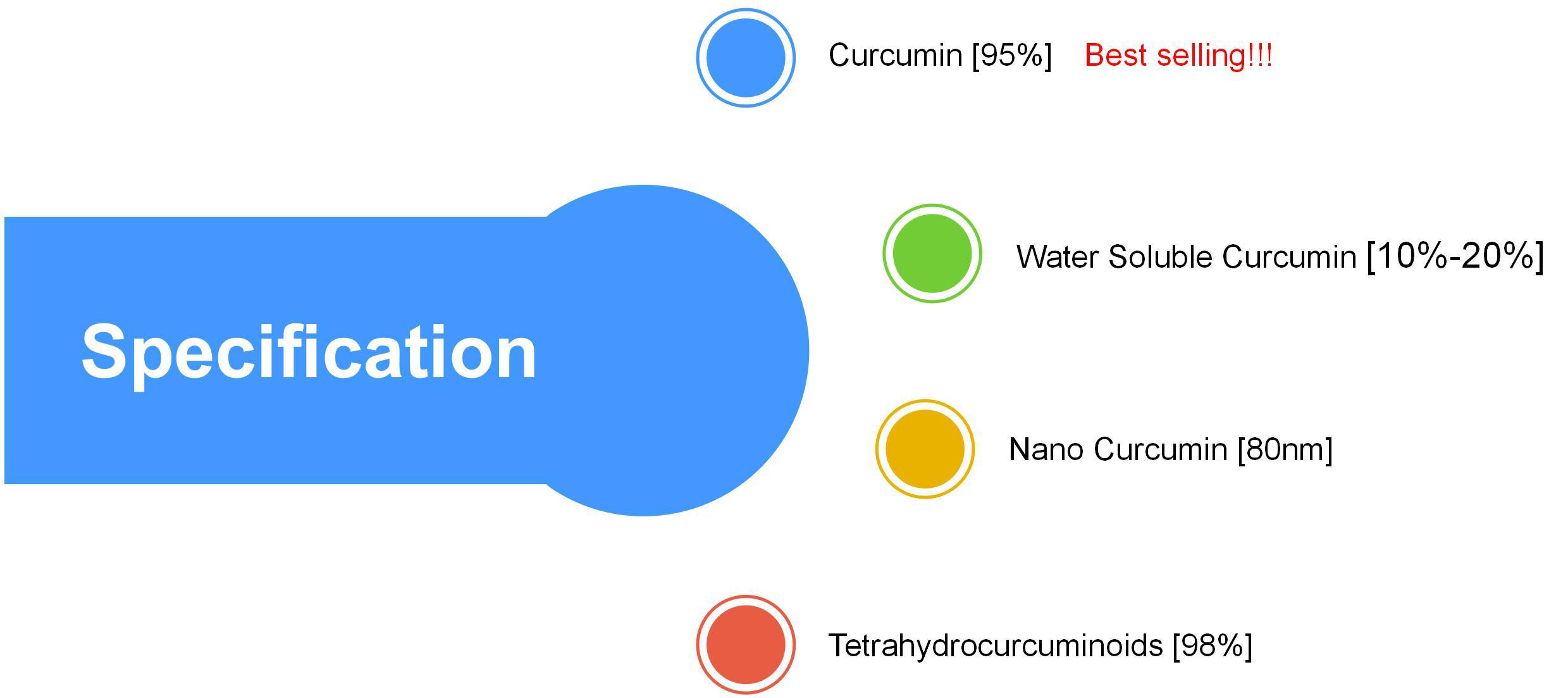Hữu Cơ Nghệ Chiết Xuất 95% Số Lượng Lớn Curcumin Bột
