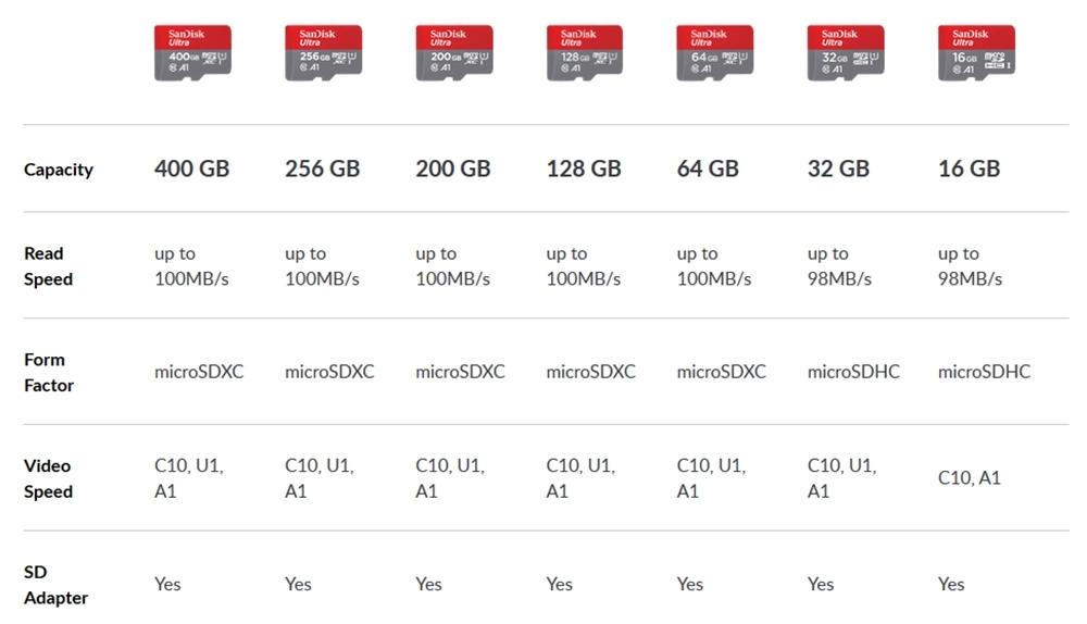 Wholesale price Sandisk Ultra A1 16GB 32GB 64GB 128GB 256GB TF Memory SD Card 100MB/s For 4K Video Camera Micro SD Card