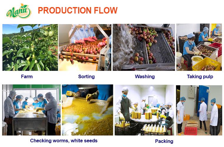 Production Flow Passion.jpg