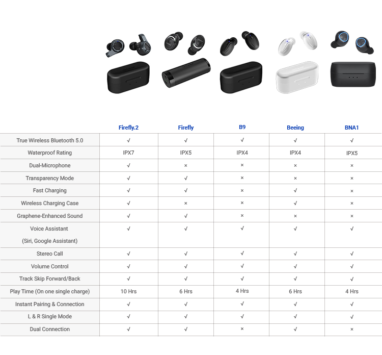 IPX7 Waterproof TWS 5.0 Wireless Earbuds ecouteur Bluetooth Earphone & Headphone Up to 10hrs Play Time per charge