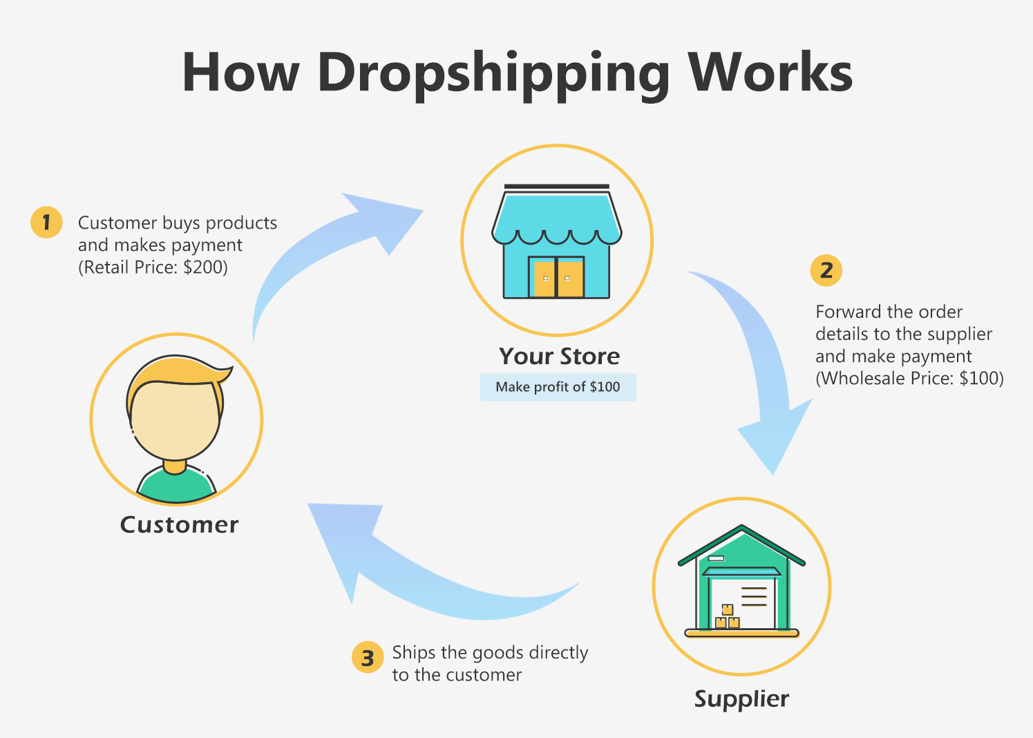 China yiwu shenzhen guangzhou Dropshipper eBay Amazon Shopify Dropship Company USA de France Brazil Dropshipping Agent