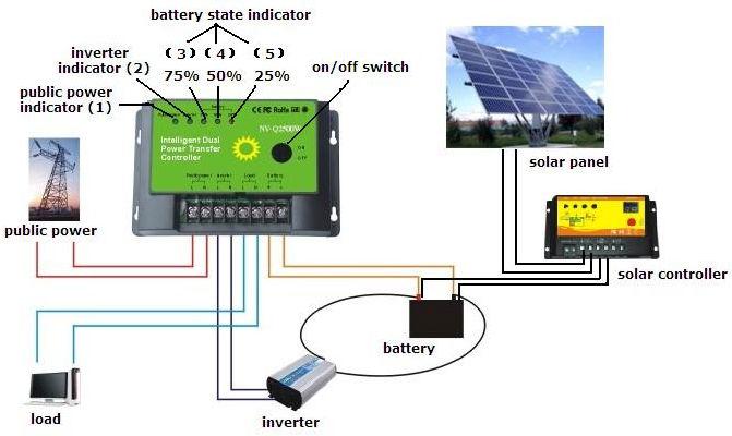 Solar Inverter: Solar Inverter Automatic Transfer Switch