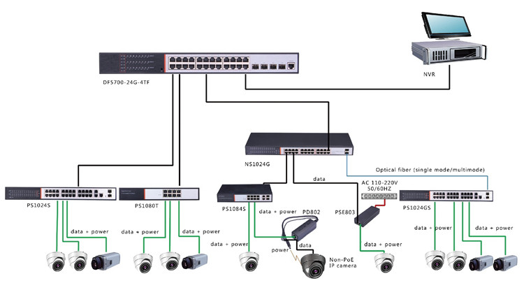 24 Port Layer 3 Sfp Passive 24ch Poe Managed Switch