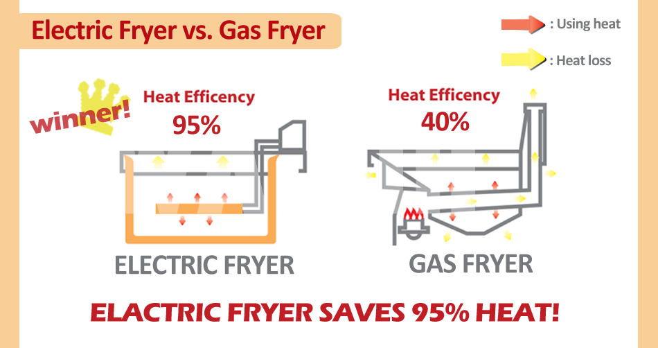 electrical fryer introduction(1)