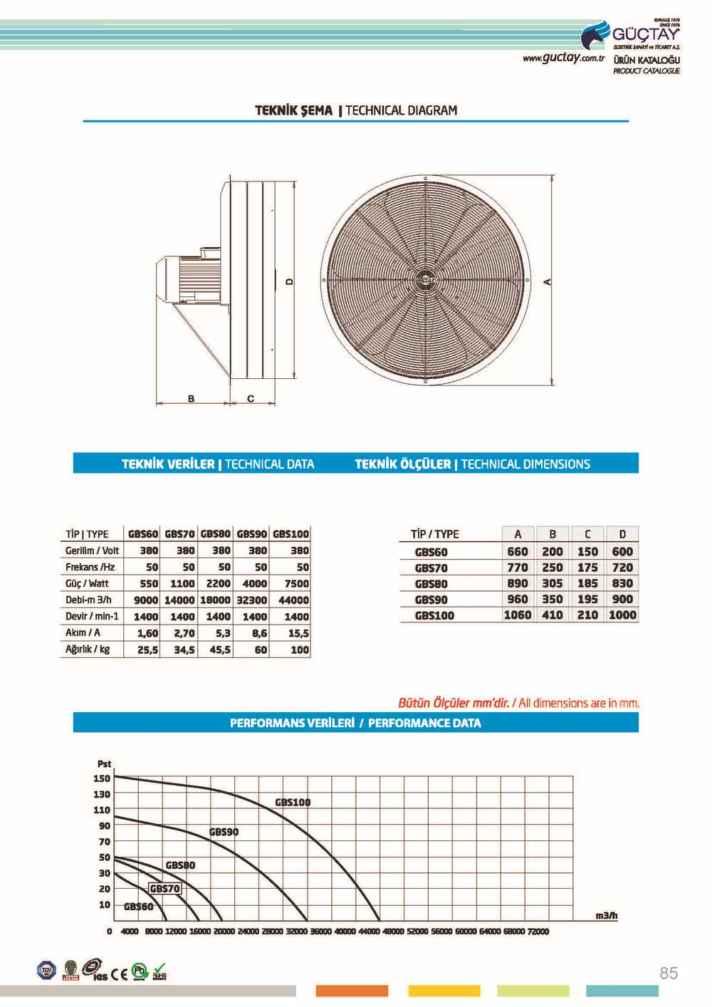 Axial Industrial Fans (GBS)