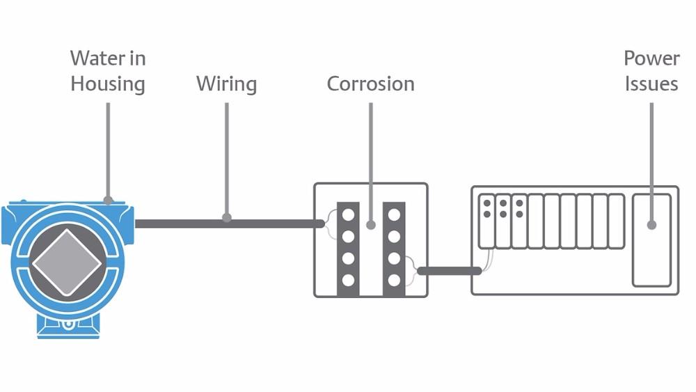 Emerson Rosemount 3051sfc Conditioning Dp Flow Transmitter ... on ramsey wiring diagram, barrett wiring diagram, becker wiring diagram, regal wiring diagram, harmony wiring diagram, fairmont wiring diagram, walker wiring diagram, wadena wiring diagram,